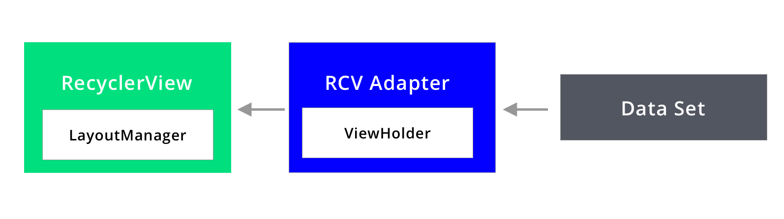 How does RecyclerView work internally?