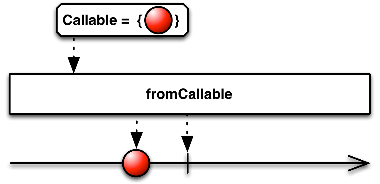 Understanding RxJava Create and fromCallable Operator