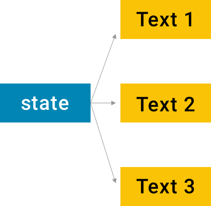 State Management in Jetpack Compose
