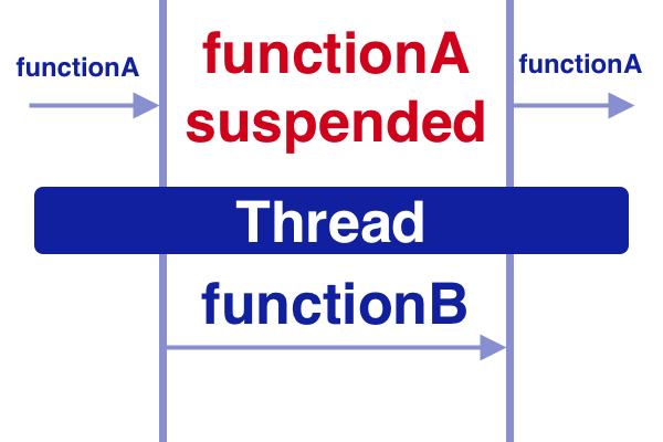 What is suspend function in Kotlin Coroutines?