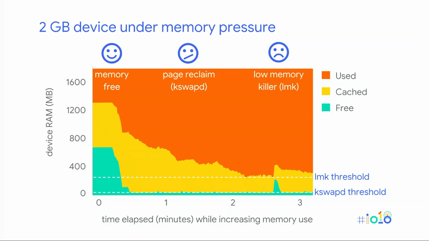 Understanding Memory Usage In Android