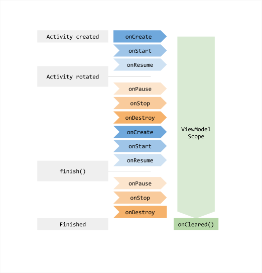 ViewModel with SavedState