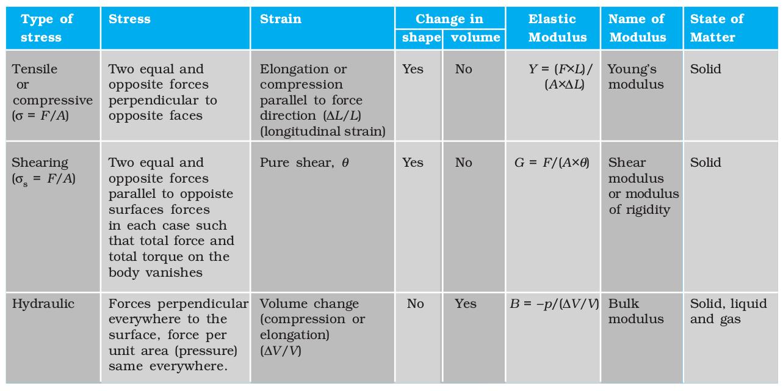 NCERT PDF - Organic Chemistry - Some Basic Principles And
