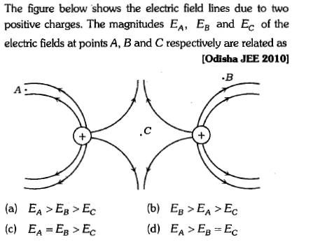 The figure below shows the electric field lines due to two positive charges. The magnitudes EA, E and Ec of the electric fields at points A, B and C respectively are related as [Odisha JEE 2010] .B (a) EA >E > Ec (c) EA-EB > Ec (b) E > EA> Ec
