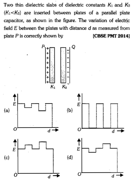 Two thin dielectric slabs of dielectric constants Ki and K2 (KKKd are inserted between plates of a parallel plate capacitor, as shown in the figure. The variation of electric field E between the plates with distance d as measured from plate P is correctly shown by CBSE PMT 2014] of
