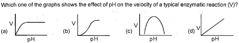 Which one of the graphs shows the effect of pH on the velocity of a typical enzymatic reaction (V)? pH pH pH pH