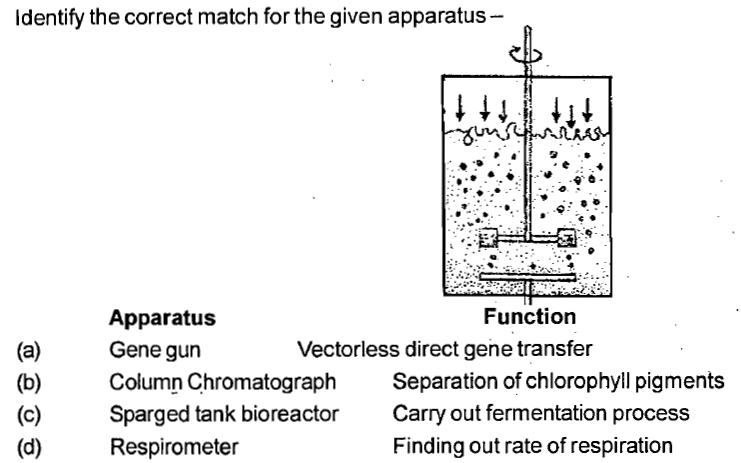 Identify the correct match for the given apparatus Function (a) Gene gun (b) (c) Sparged tank bioreactoCarry out fermentation process Apparatus Column Chromatograph Respirometer Vectorless direct gene transfer Separation of chlorophyll pigments Finding out rate of respiration