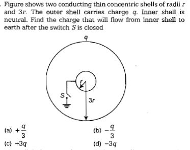 Figure shows two conducting thin concentric shells of radii r and 3r. The outer shell carries charge q. Inner shell is neutral. Find the charge that will flow from inner shell to earth after the switch S is closed S. 3r b)-9 3 3 (c) +3q (d) -3g