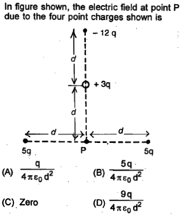 In figure shown, the electric field at point P due to the four point charges shown is 12 q 5q 5q (B) 4πε0 9q 4πε0 (C) Zero