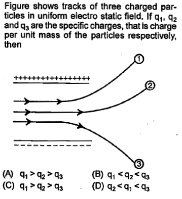Figure shows tracks of three charged par- ticles in uniform electro static field. If q1, q2 and q3 are the specific charges, that is charge per unit mass of the particles respectively, then 2 3 (A) 12>3(B) 91 92s
