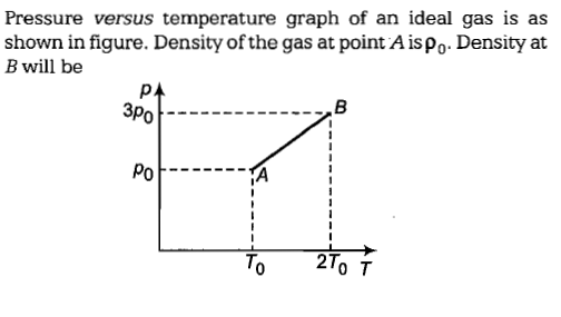 Pressure versus temperature graph of an ideal gas is as shown in figure. Density of the gas at point A is Po. Density at B will be 3Po Po