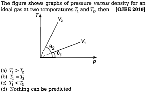The figure shows graphs of pressure versus density for an ideal gas at two temperatures Ti and T2, then [OJEE 2010] V. V, 82 (a) T, > T2 (b) T = Tz (d) Nothing can be predicted