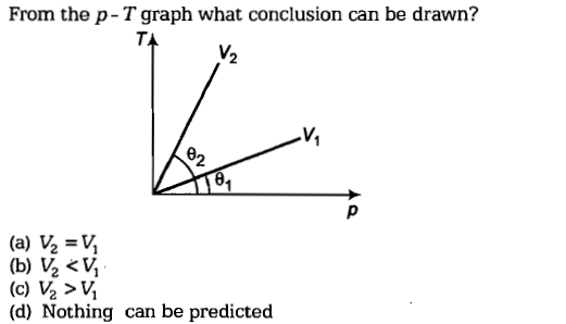 From the p-T graph what conclusion can be drawn? T. V. 2 V, 92 (d) Nothing can be predicted