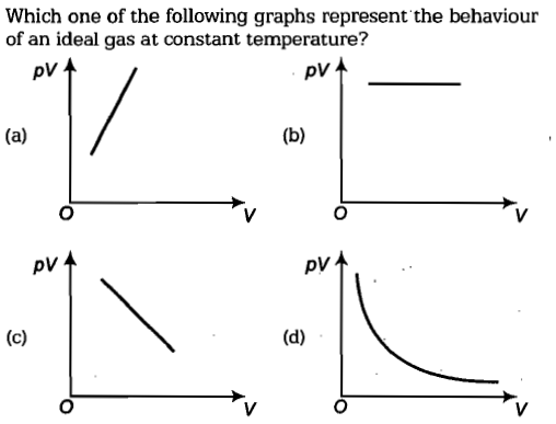 Which one of the following graphs represent the behaviour of an ideal gas at constant temperature? pV