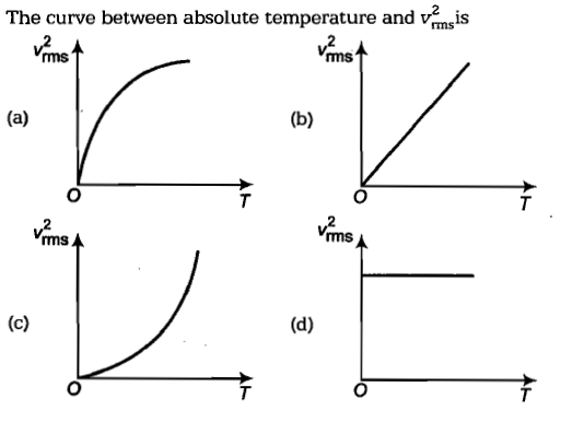 The curve between absolute temperature and va is rms msT ms A ms