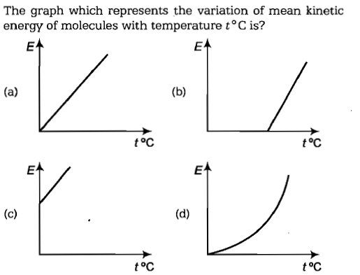 The graph which represents the variation of mean kinetic energy of molecules with temperature t°C is? toc toC EA toC toC