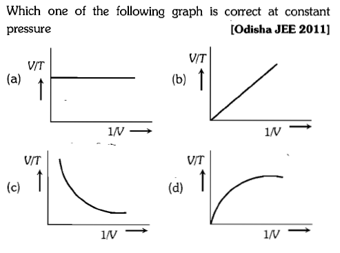 Which one of the following graph is correct at constant pressure [Odisha JEE 2011] VIT VIT IN → VIT VIT