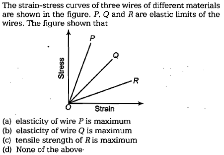 The strain-stress curves of three wires of different materials are shown in the figure. P, Q and R are elastic limits of the wires. The figure shown that Strain (a) elasticity of wire P is maximum (b) elasticity of wire Q is maximum (c) tensile strength of R is maximum (d) None of the above-