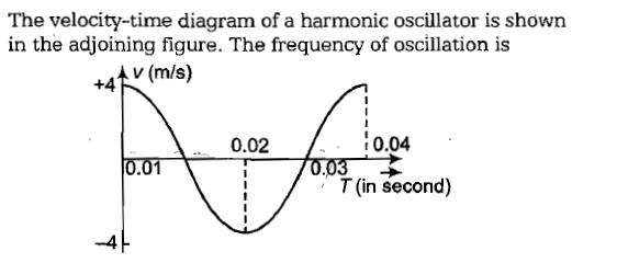 The velocity-time diagram of a harmonic oscillator is shown in the adjoining figure. The frequency of oscillation is +45, (m/s) 0.02 0.04 0.01 T (in second) -4