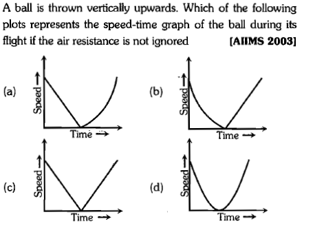 A ball is thrown vertically upwards. Which of the following plots represents the speed-time graph of the ball during its flight if the air resistance is not ignored IAIIMS 2003] (a) 8 CD Time → Time → (d)i Time → Time →