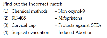 Find out the incorrect match (1) Chemical methodsNon oxynol-9 (2) RU-486 (3) Cervical cap (4) Surgical evacuation - Induced Abortion Mifepristone Protects against STDs