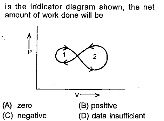 In the indicator diagram shown, the net amount of work done will be 2 (A) zero (C) negative (B) positive (D) data insufficient