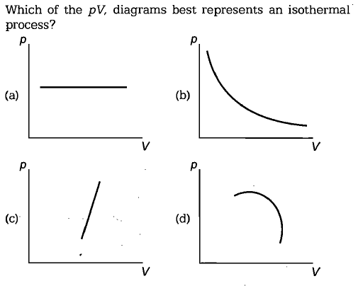 Which of the pV, diagrams best represents an isothermal process?