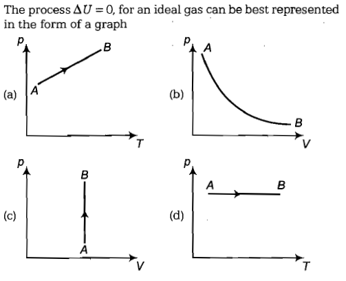 The process = 0, for an ideal gas can be best represented in the form of a graph (a) A