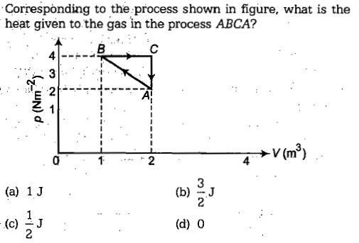Correspònding to the process shown in figure, what is the heat given to the gas in the process ABCA? 2 3 (a) 1 J (c) iJ (d) 0