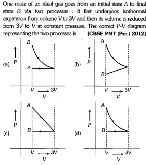 One mole of an ideal gas goes from an initial state A to final state B via two processesIt first undergoes isothermal expansion from volume V to 3V and then its volume is reduced from 3V to V at constant pressure. The correct P-V diagram representing the two processes is ICBSE PMT (Pre.) 2012] (a) P; (b) P Bl