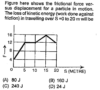 Figure here shows the frictional force ver sus displacement for a particle in motion. The loss of kinetic energy (work done against friction) in travelling over S 0 to 20 m will be 16 12 8 4 0 5 10 15 20 S (METRE) (A) 80 J (B) 160 J (D) 24 J (C) 240 J