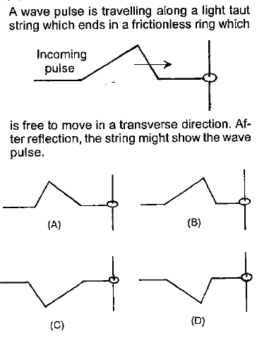 A wave pulse is travelling along a light taut string which ends in a frictionless ring which Incoming pulse is free to move in a transverse direction. Af- ter reflection, the string might show the wave pulse