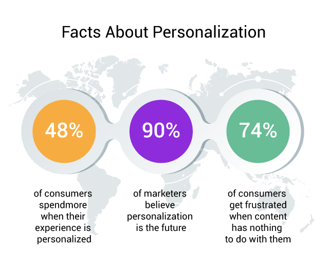 What is ecommerce personalization