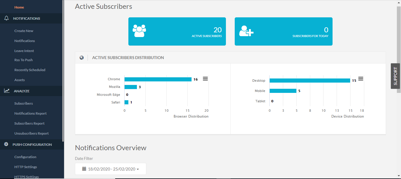 push subscribers statistics