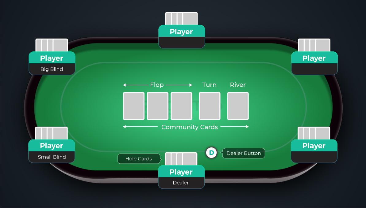 Pot Limit Omaha Poker | PLO Poker Basics