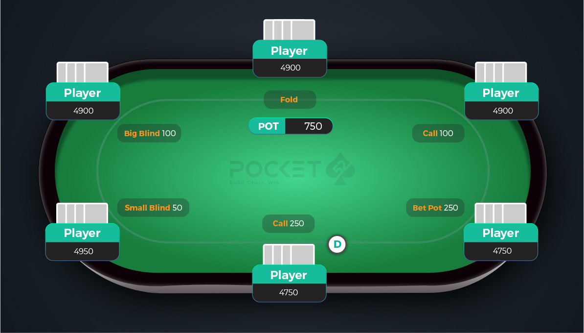 How to Make Bets in PLO Poker