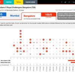 FirstPost // IPL Cricket Scorecard