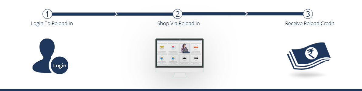 Earn Free Mobile Recharge for Shopping Fashion items Online at Reload in