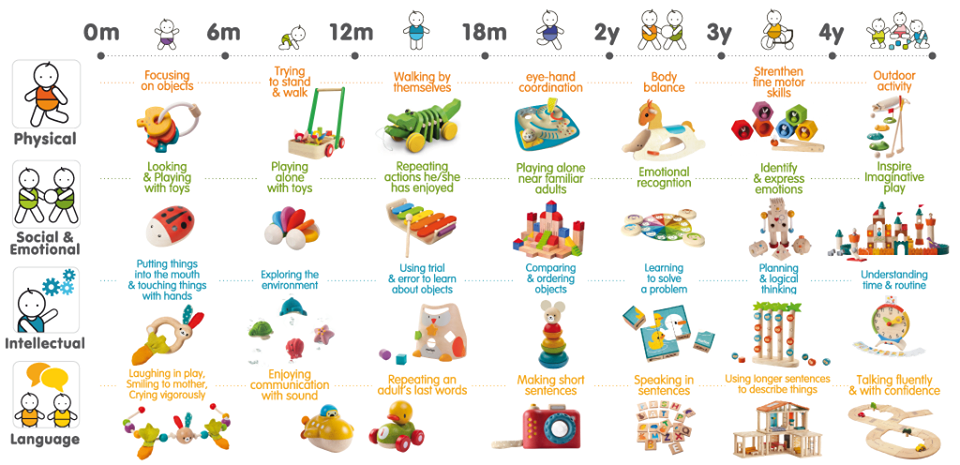 Child Development Stages Toys