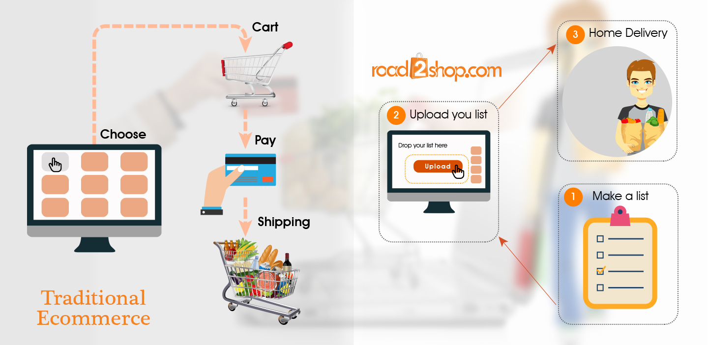 Online Grocery shop in Dhaka, Bangladesh - Road2shop