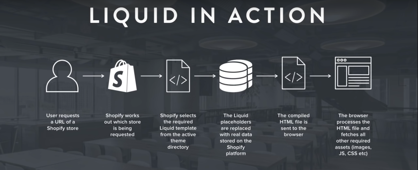 Liquid The Template Language For Shopify Studytonight - Shopify template language
