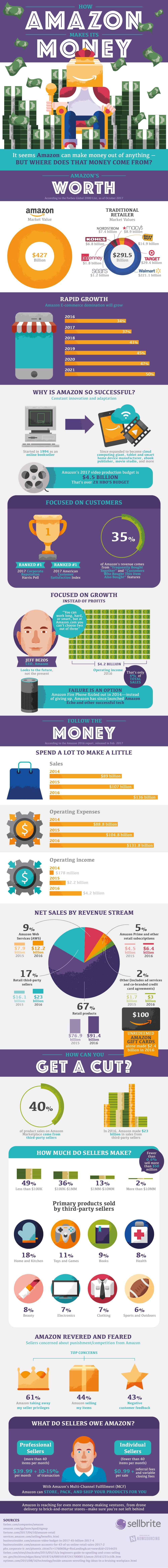 How amazon makes money
