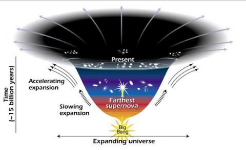 Dark energy and expanding universe