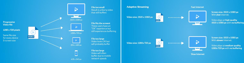 adaptive vs progressive streaming image example