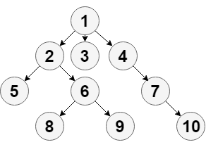 Trees (Introduction) - Studytonight