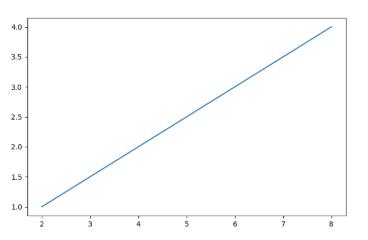 Matpotlib example code 2