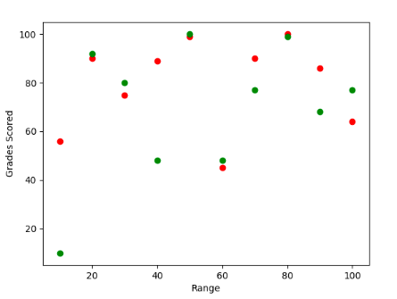 Scatter plot in matpotlib