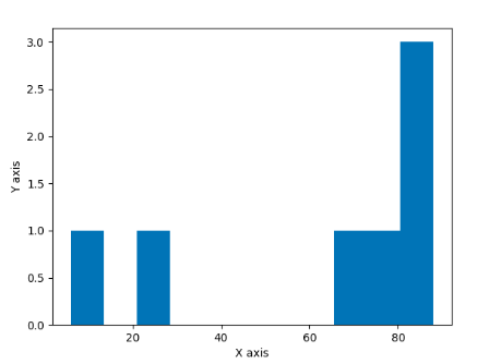 histogram example with matpotlib