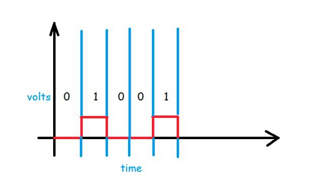 unipolar line coding