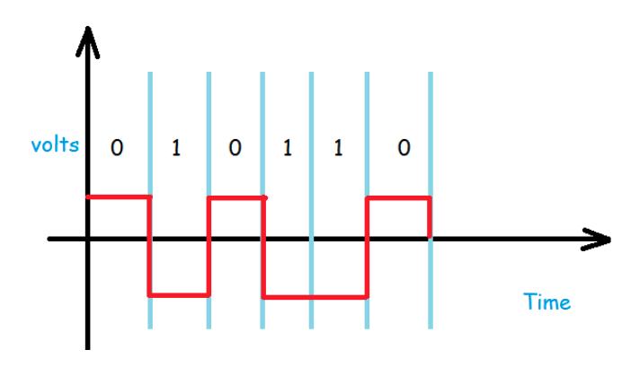 polar line coding